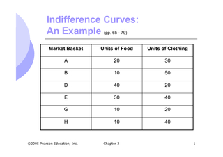 Chapter 31Indifference Curves:Market Basket