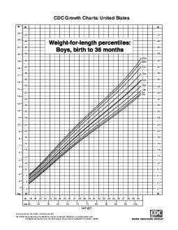 CDC Growth Charts United States cm Length             th th th th rd th th th th kg               kg                     lb lb                      lb lb  in                        SOURCE Developed by