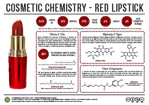 COSMETIC CHEMISTRY - RED LIPSTICK