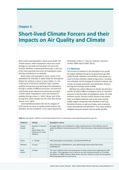 Black carbon and tropospheric ozone cause health and climate impacts,
