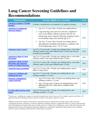 Lung Cancer Screening Guidelines and Recommendations