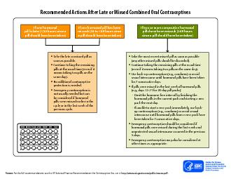 Recommended Actions After Late or Missed Combined Oral Contraceptives