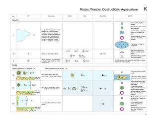 Rocks, Wrecks, Obstructions, Aquaculture