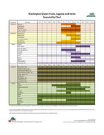 Washington Grown Fruits Legume and Herbs Seasonality Chart categories produce Vitamin A Apricots Cantaloupe Nectarines Peaches yellow Plums purple Vitamin C Blackberries Blueberries Cantaloupe Honeyde