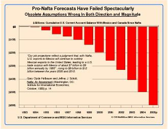 Pro-Nafta Forecasts Have Failed SpectacularlyObsolete Assumptions Wron PowerPoint PPT Presentation