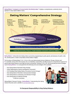 CSA National Center for Injury Prevention and Control Division of Violence Prevention Dating Matters  Strategies to Promote Healthy Teen Relationships Teen dating violence is a preventable public hea PowerPoint PPT Presentation
