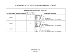 SUMMARY REPORT OF ESSENTIAL DVD R FOR DL DISC PATENTS DVD R FOR DL DISC Page of  HITACHI ESSENTIAL DVD FOR DL DISC PATENTS U
