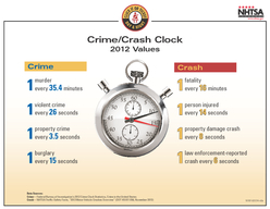 Crash Crime Data Sources Crime Federal Bureau of Investigations  Crime Clock Statistics Crime in the United States Crash NHTSA Trafc Safety Facts  Motor Vehicle Crashes Overview DOT HS   November  mu