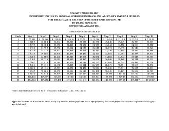 SALARY TABLE DET INCORPORATING THE  GENERAL SCHEDULE INCREASE AND A LOCALITY PAYMENT OF