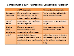 Comparing the eCPR Approach vs. Conventional Approach