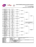 Montreal Canada    AugustAot    WTA Premier  Hard WILLIAMS Serena USA BYE S