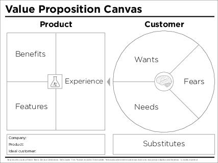 Benets Features Experience Needs Wants Fears Substitutes Product Customer Value Proposition Canvas Based on the work of Steve Blank Clayton Christensen Seth Godin Yves Pigneur and Alex Osterwalder