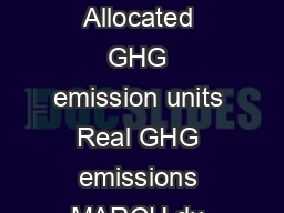 Excess GHG emissions Reduces GHG emissions Real GHG emissions Real GHG emissions Allocated GHG emission units Real GHG emissions MARCH du CARBONE CARBON MARKET PURCHASE SALE Auctions and sales by mut