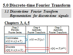 5.0 Discrete-time Fourier Transform