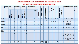 ACHIEVEMENT FOR THE MONTH OF JANUARY, 2015