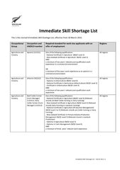 Immediate Skill Shortage List