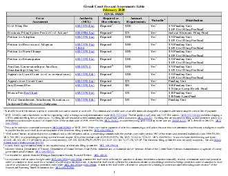 Circuit Court Fee and Assessments Table October  CIVIL FEES Fee or Assessment Authority MCL Required or Discretionary Amount Requirements Waivable Distribution Civil Filing Fee PDF document - DocSlides