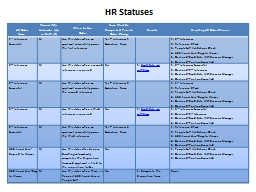 HR Status PowerPoint PPT Presentation