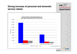 Hosted by Continued increase of robot sales between  and                      of units Worldwide annual supply of industrial robots     forecast      per year on average Source World Robotics    Host PDF document - DocSlides