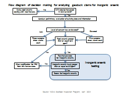 Flow diagram of decision making for analyzing