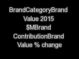BrandCategoryBrand Value 2015 $MBrand ContributionBrand Value % change