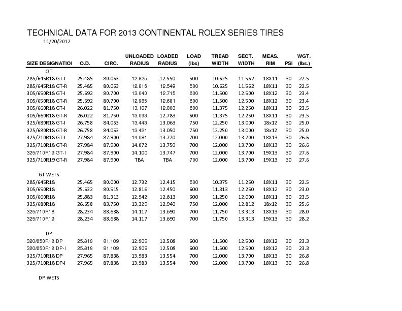 TECHNICAL DATA FOR 2013 CONTINENTAL ROLEX SERIES TIRES PowerPoint PPT Presentation
