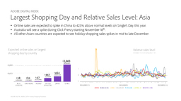 Holiday Shopping Prediction Adobe Digital Index  ADOBE DIGITAL INDEX ADOBE DIGITAL INDEX   Holiday Shopping Prediction Methodology Most comprehensive report of its kind in industry Data from Adobe M