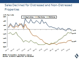 Sales Declined for Distressed and Non-Distressed Properties