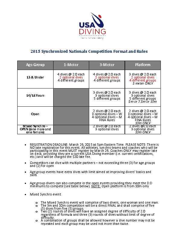 2015 Synchronized Nationals Competition Format and Rules