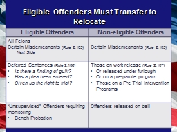 Eligible Offenders Must Transfer to Relocate PowerPoint PPT Presentation