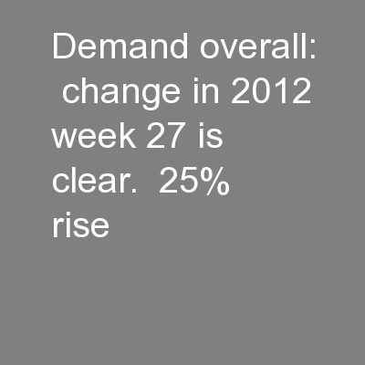 Demand overall:  change in 2012 week 27 is clear.  25% rise