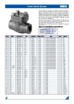 HECK ALVES ECTION Check valves are unidirectional valves which automatical ly open with forward flow and close against reverse flow