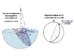 On LOWER hemisphere projections the arc bows in the dip dir