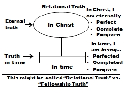 Relational Truth PowerPoint PPT Presentation