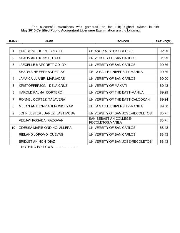 The successful examinees who garnered the ten (10) highest places ...