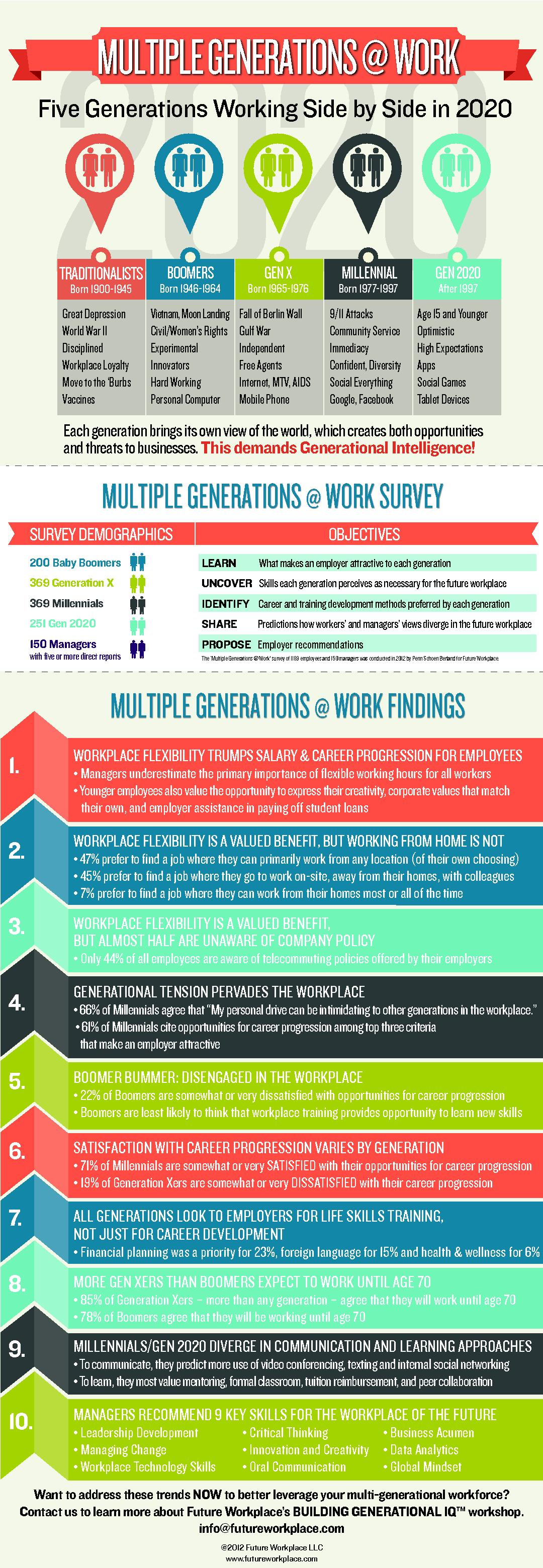 Five Generations Working Side by Side in 2020Each generation brings it PowerPoint PPT Presentation