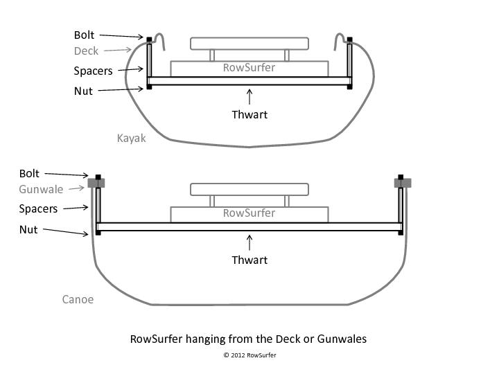 RowSurfer hanging from the Deck or Gunwales