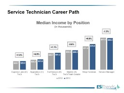 Service Technician Career Path