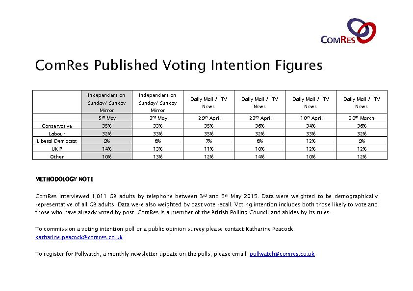 ComRes Published Voting Intention Figures