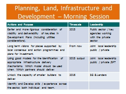 Planning, Land, Infrastructure and Development – Morning