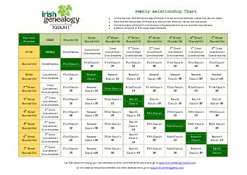 Consanguinity and affinity relationship chart PDF document ...