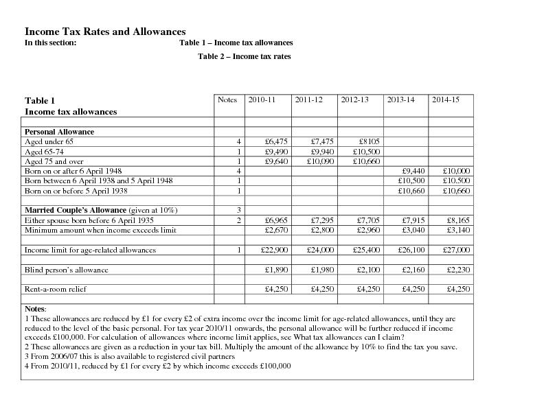 Income Tax Rates and AllowancesIn this section:Table 1 Income tax allo