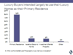 Luxury Buyers intended Largely to use their Luxury Homes as