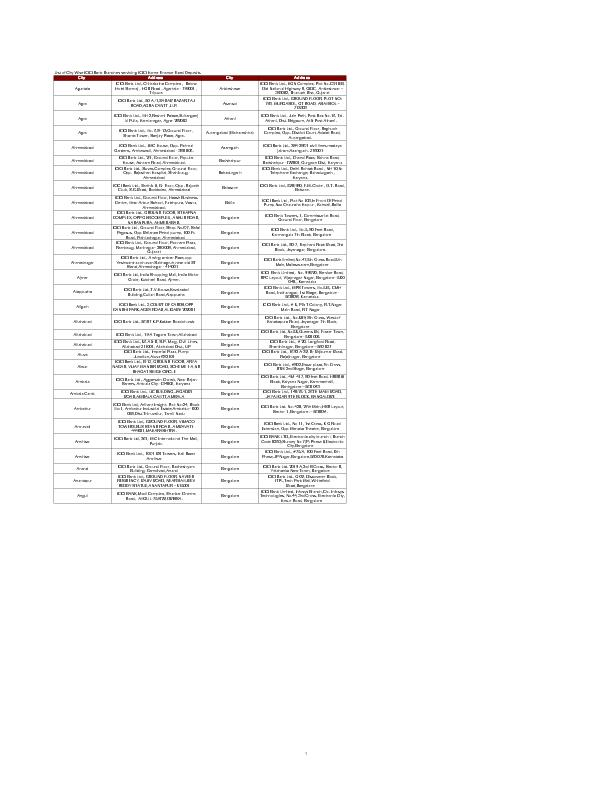 List o܅City Wise ICICI എnk anches servicing ICIC