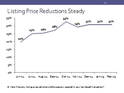 Listing Price Reductions Steady