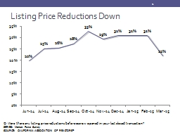 Listing Price Reductions Down