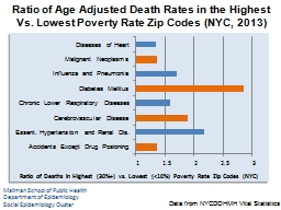 Ratio of Age Adjusted Death Rates in the Highest Vs. Lowest