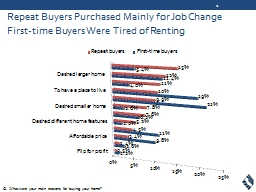 Repeat Buyers Purchased Mainly for Job Change