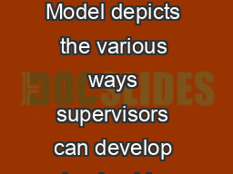 The Supervisory Development Program Model depicts the various ways supervisors can develop leadership and management competencies