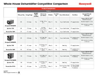 WholeHouse Dehumidier Competitive Comparison Product Comparisons Features Pints per Day Energy Usage EN RGY STAR Qualied Cabinet size no collars Filtration Ecoated Coil op or Side exhaust Duct Sizes